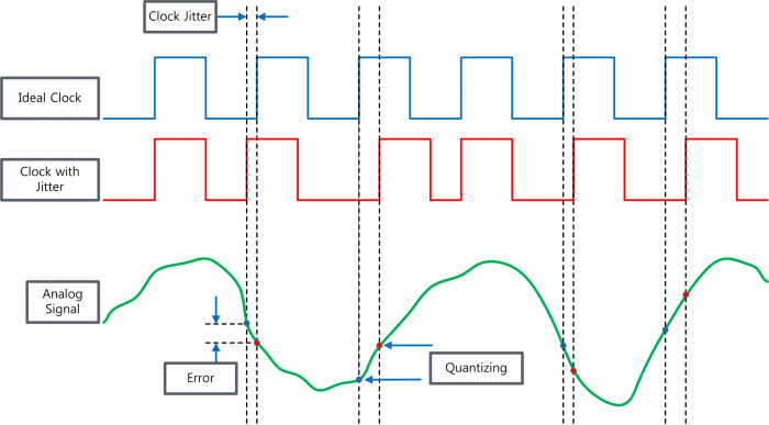 AUDIOPROBE Inc  | Clock Jitter and Audio Quality